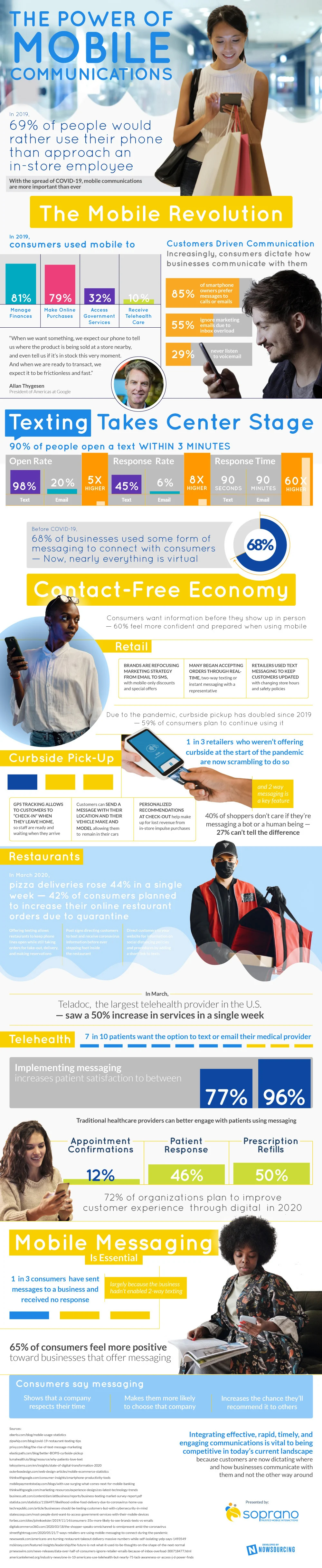 Harnessing Mobile Communications In Your Business