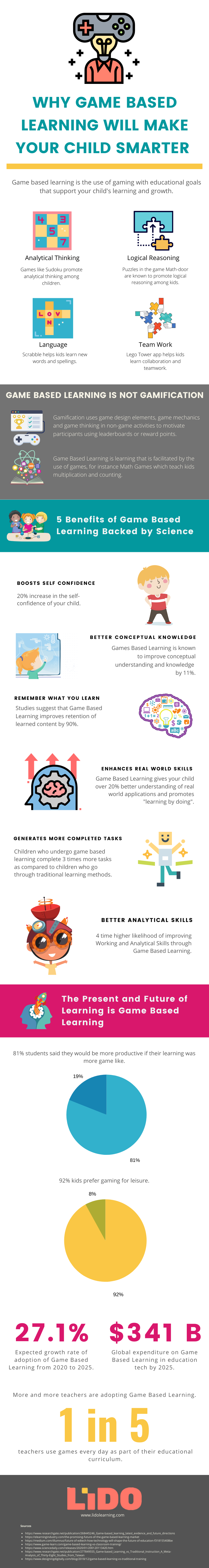 Is Game-Based Learning The Next Big Thing For Your Child?
