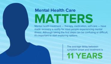 Shocking Statistics Surrounding Mental Health