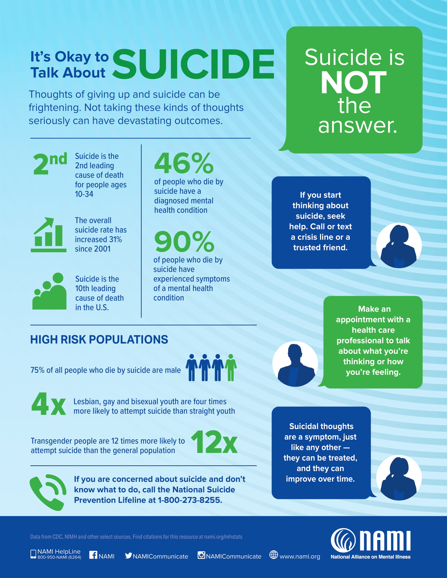 Shocking Statistics Surrounding Mental Health - It's Okay to Talk About Suicide