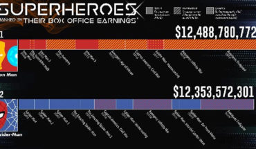 Which Superhero Made The Most Money At The Box Office?