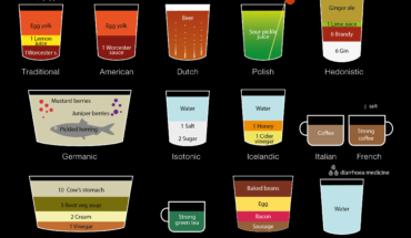 14 Drinks To Cure A Hangover and Their Origins