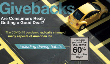 Auto Insurance Givebacks: Are Policyholders Really Getting a Good Deal?