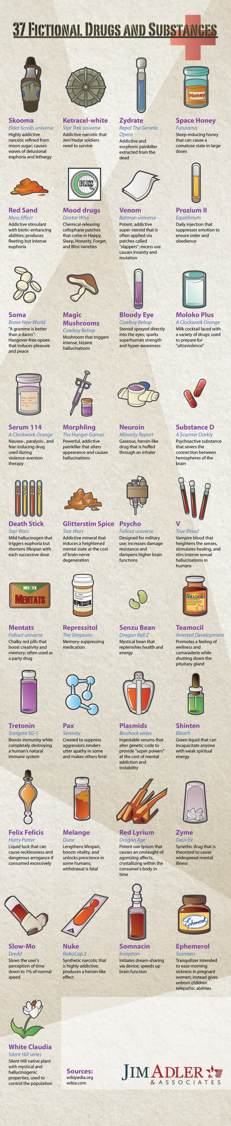 Drugs And Substances Used By Characters In The Fictional World