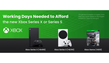 How Long Do You Need to Work to buy Xbox Series X or Series S