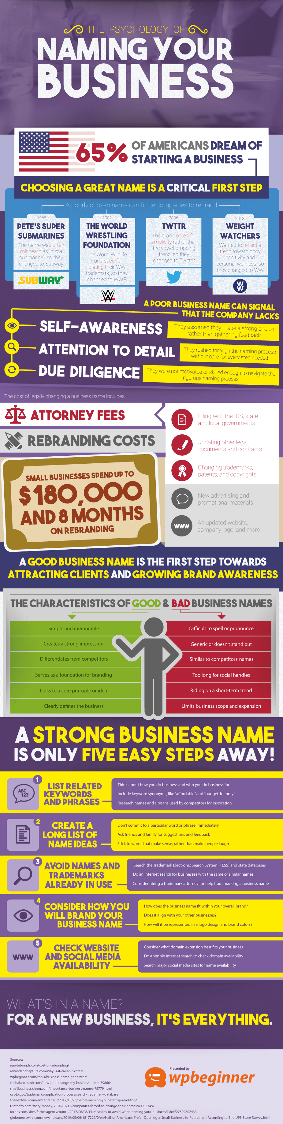 The Psychology of Naming Your Business - Infographic