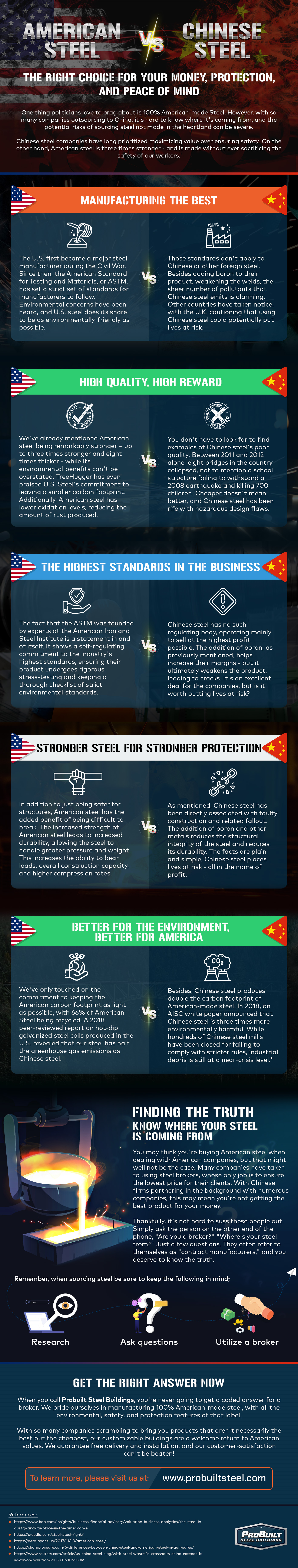 American vs. Chinese Steel: The Best Price is Not Always the Best Option - Infographic