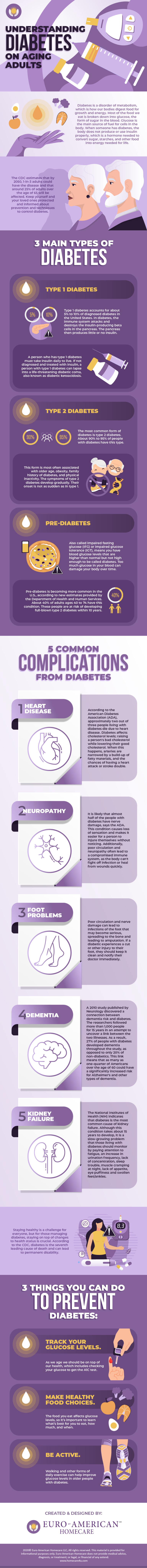 Understanding Diabetes on Aging Adults - Infographic