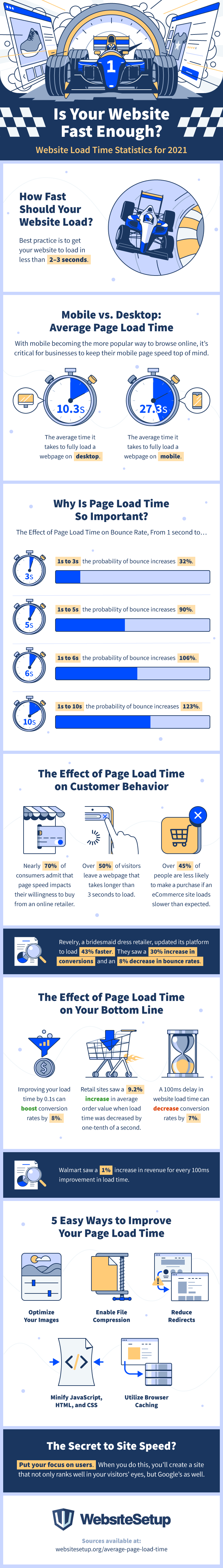How Website Load Times Affect Businesses in 2021 - Infographic