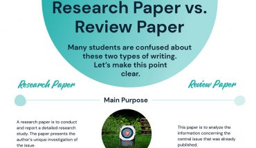 Research Paper vs. Review: 5 Main Differences - Infographic